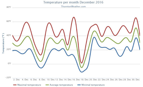 Thornton, Colorado's December 2016 temperature summary. (ThorntonWeather.com)