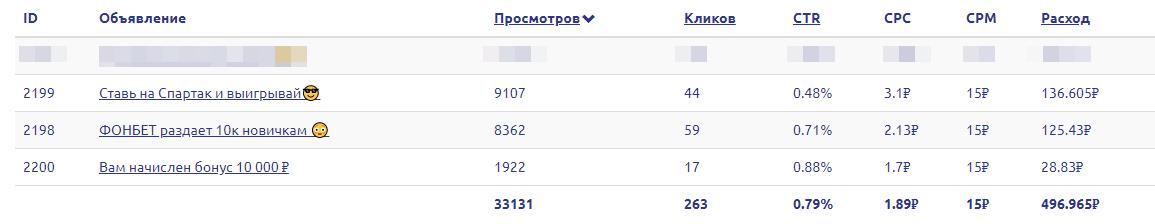 Кейс: как из 500 рублей сделать 4500 на беттинге