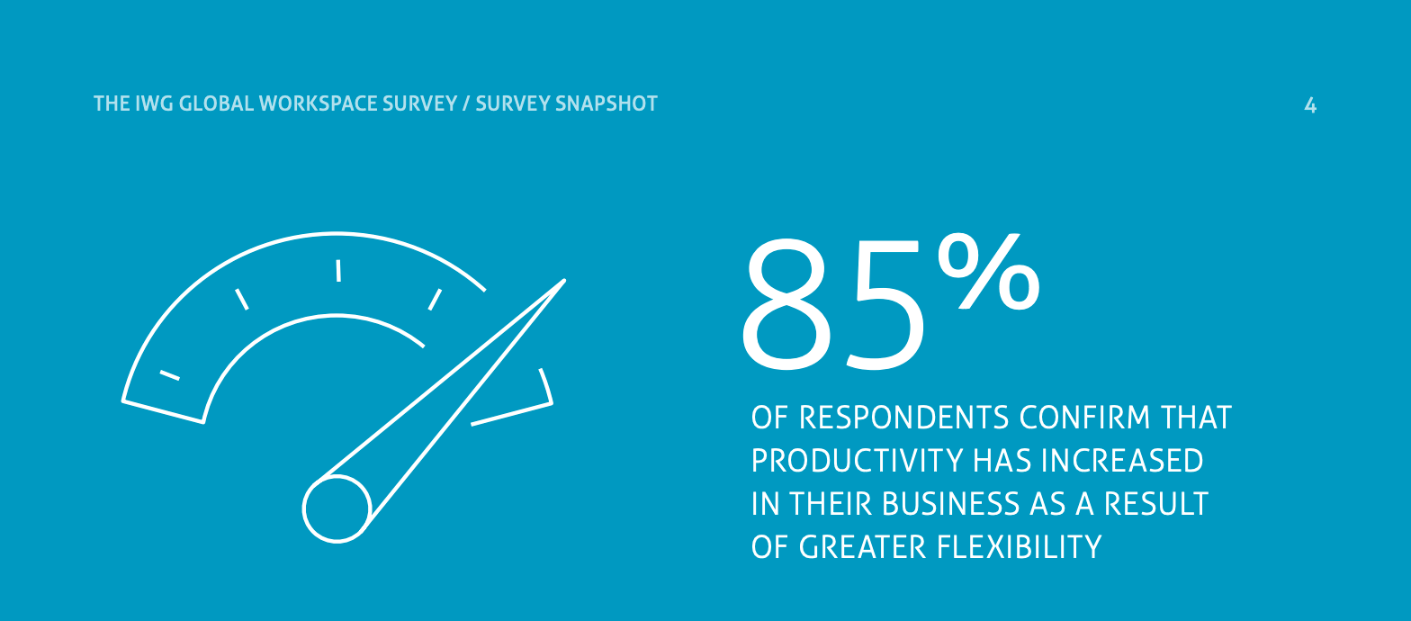 survey result: 85% of respondents find flexibility means productivity
