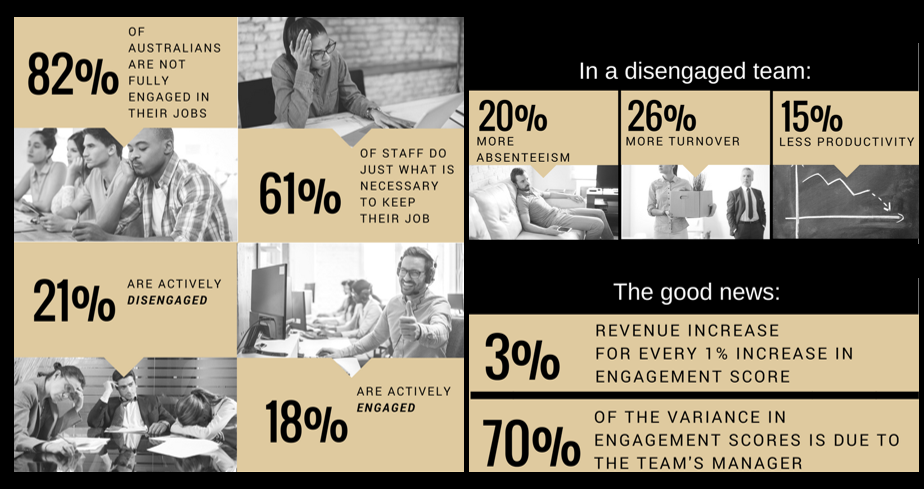 9 statistics about engagement every manager should know