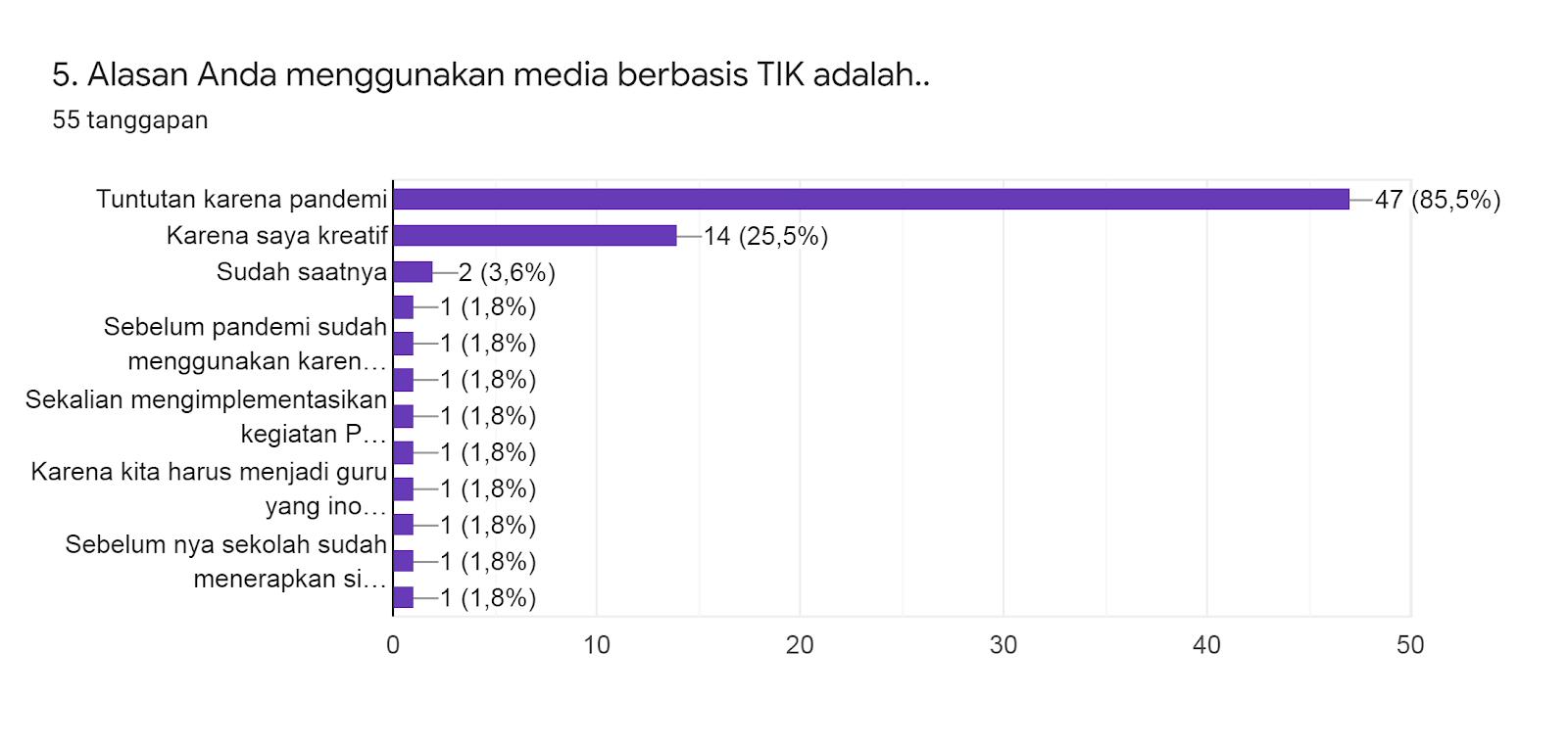 Diagram respons Formulir. Judul pertanyaan: 5. Alasan Anda menggunakan media berbasis TIK adalah... Jumlah respons: 55 tanggapan.