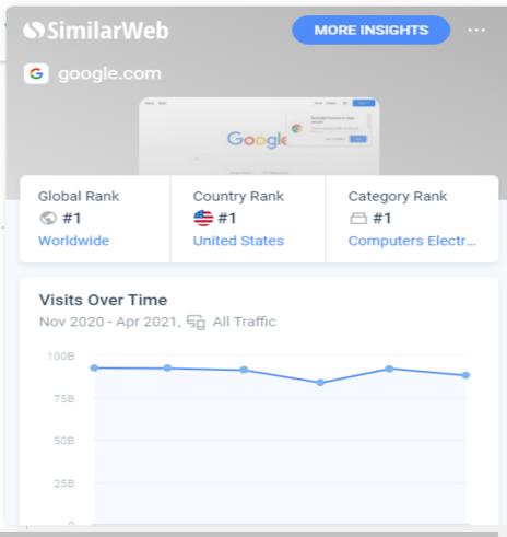 similar web dashboard