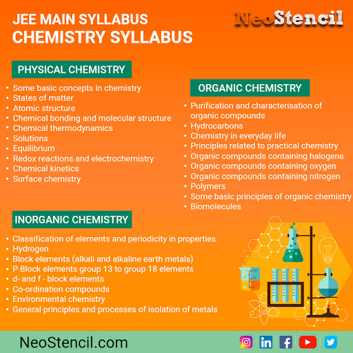 JEE Main 2020 Syllabus - Physics/Chemistry/Maths | NeoStencil