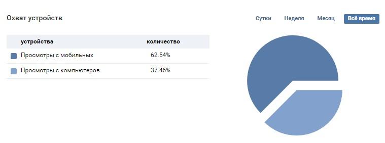 Охват группы в ВКонтакте