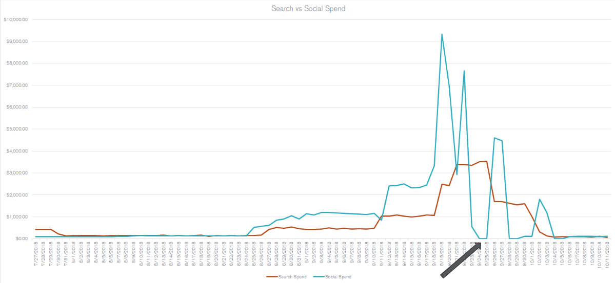 Multi-Channel Marketing: Improving PPC Campaigns with Social