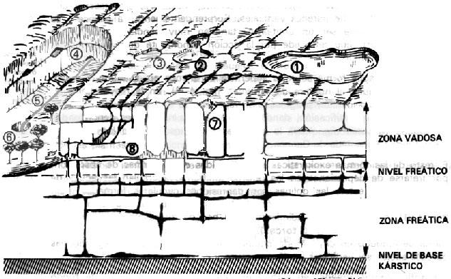 Photo: 1. Poljé    2. Uvala    3. Dolina    4. Surgencia    5. Valle en fondo de saco    6. Sumidero o ponor 7. Sima 8. galerías y cavernas con estalactitas y estalagmitas.
