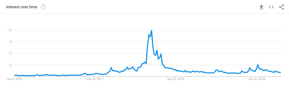 Bitcoin search