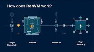 RenVM resistance