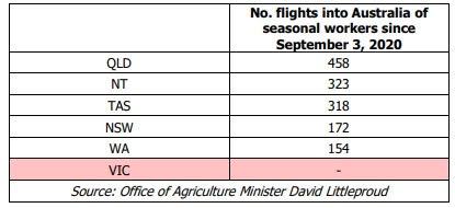 Number of flights of seasonal workers since September 3, 2020