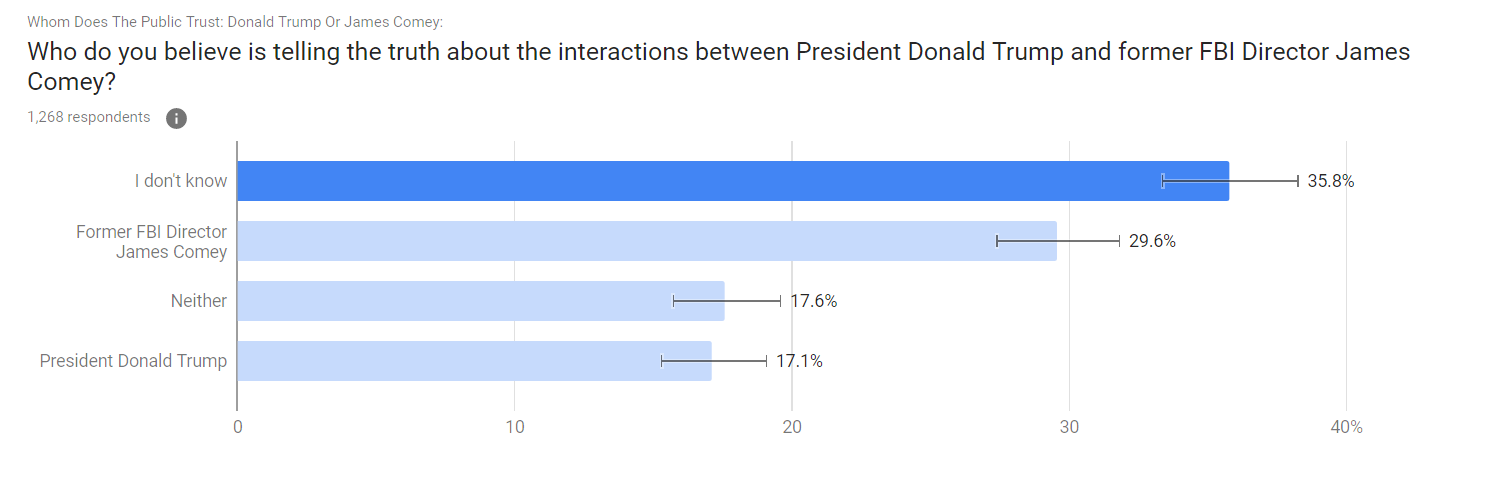 only percent of americans believe trump is telling the truth  only 17 percent of americans believe their president is telling the truth about his interactions