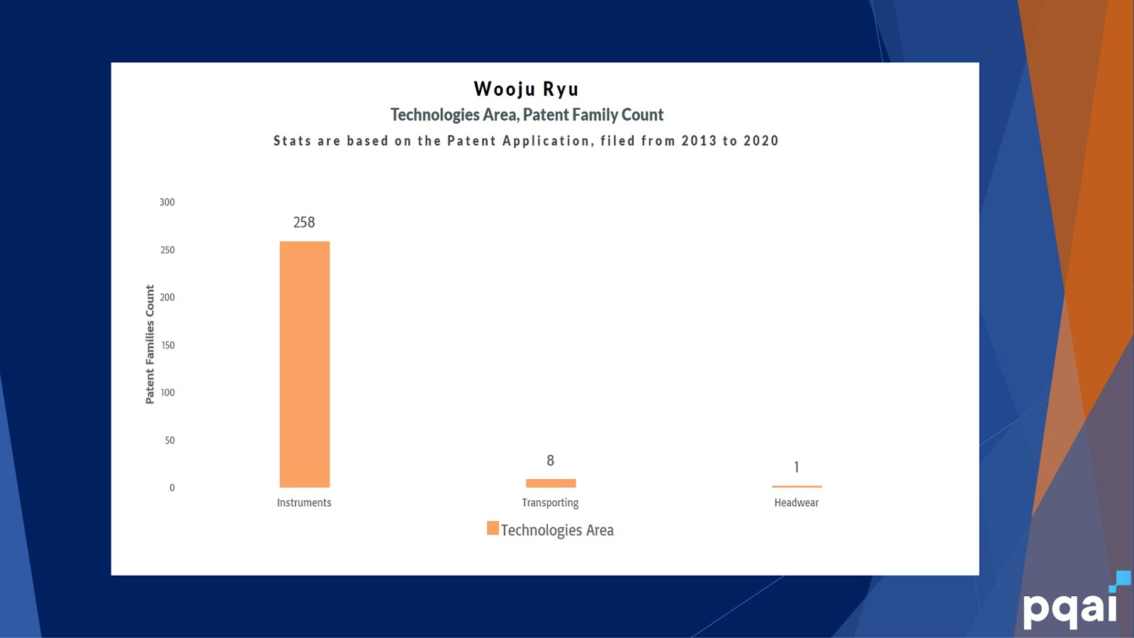 Wooju Ryu - Technology wise Patents Distribution