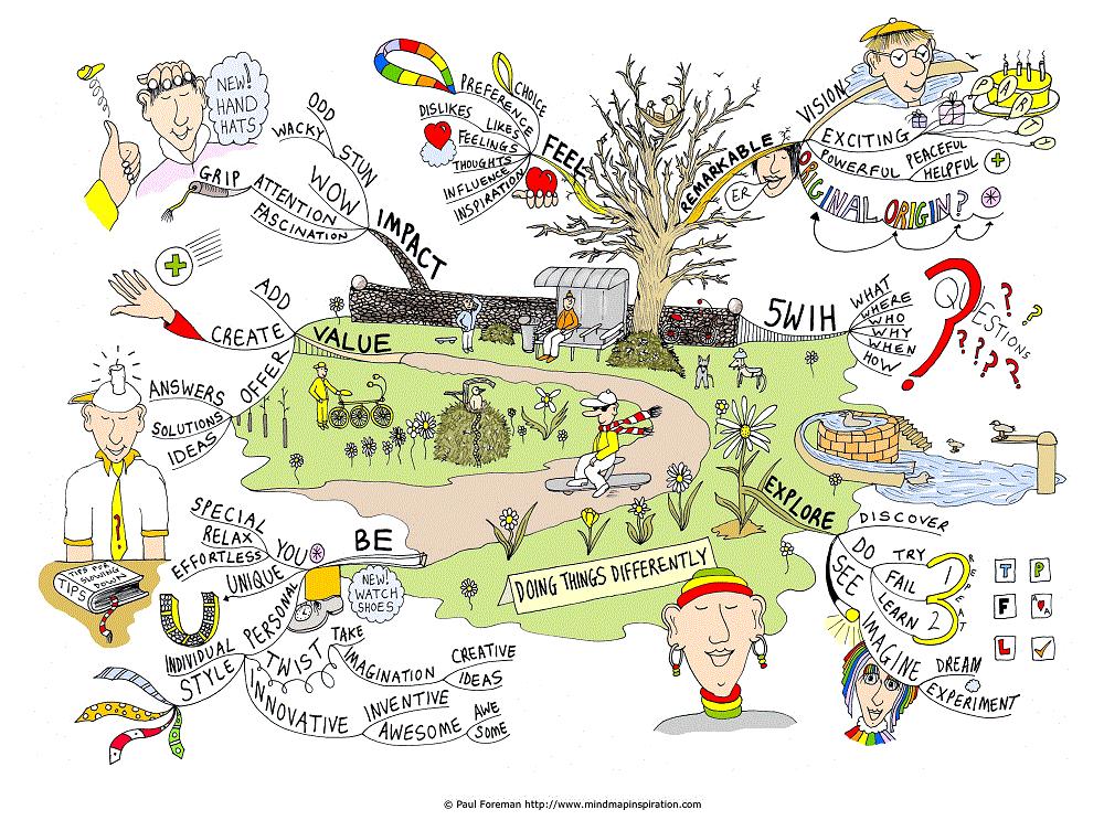 Et kreativt tankekart med flere illustrasjoner av personer, tekst og en utendørs park. Illustrasjon: Paul Foreman