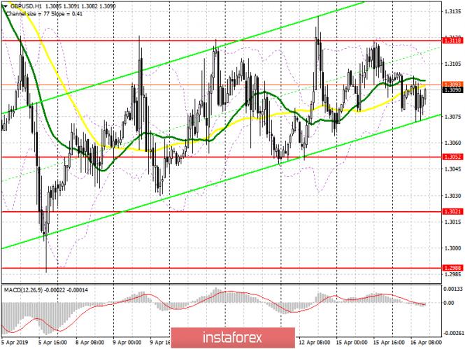 InstaForex Analytics: GBP/USD: plan para la sesión estadounidense del 16 de abril. La libra sigue en el canal del lado ancho