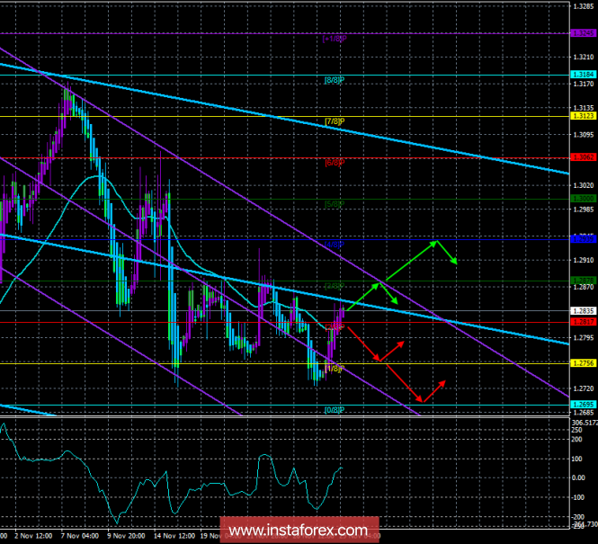 "GBP / USD. 29th of November. The trading system. ""Regression Channels"". Mark Carney scared the markets, but this did not"