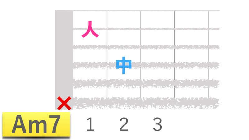 ギターコードAm7エーマイナーセブンの押さえかたダイアグラム表