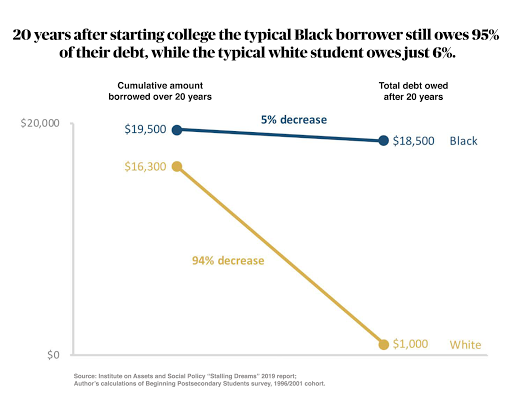 Drop out or drown in debt? Many Black students in Wisconsin face stark choices in paying for college