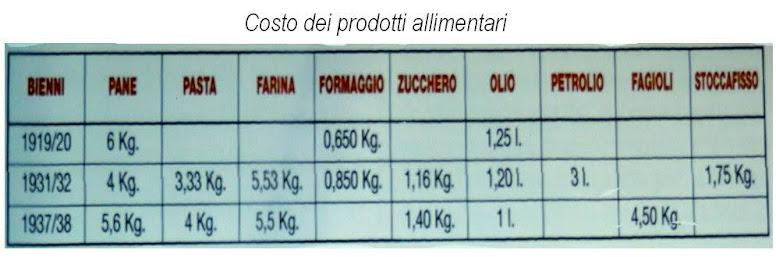 costo prodotti alimentari