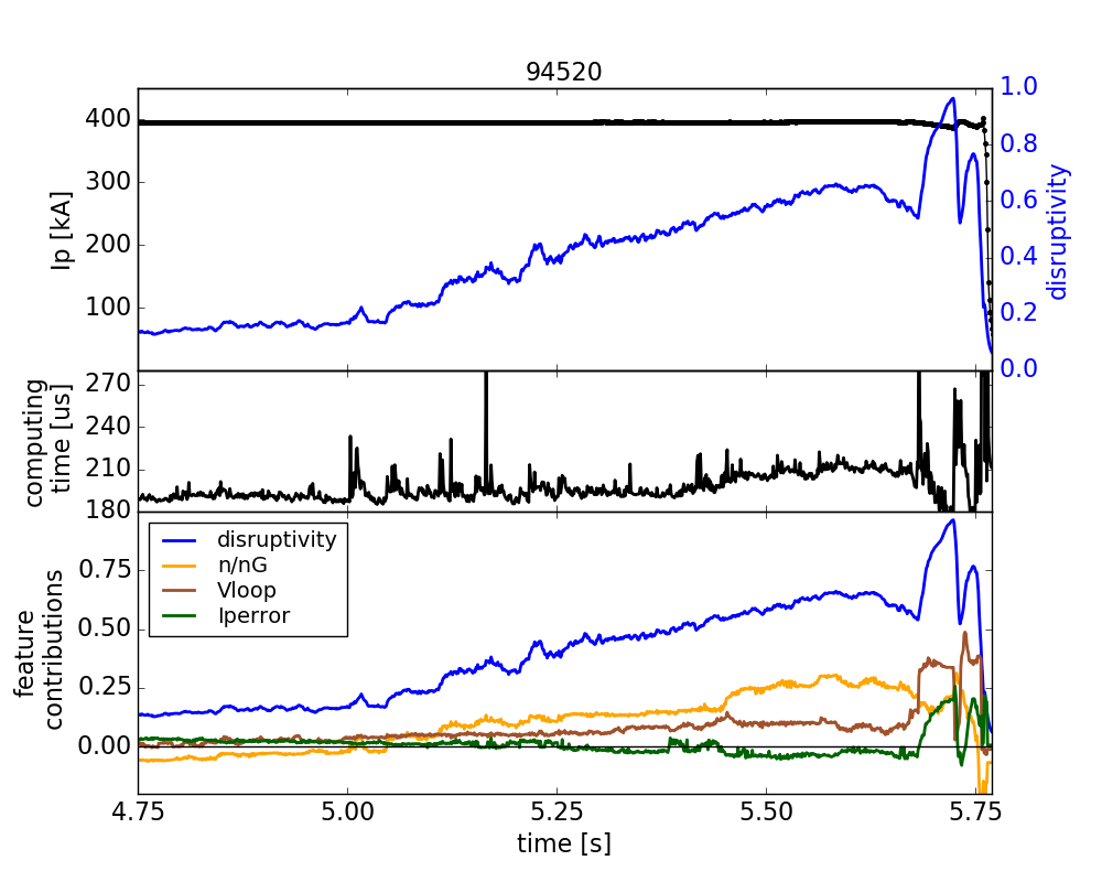 DPRF predictions of impending disruption and its main drivers on EAST discharge 94520. The top panel shows the last second before the disruption, when the disruptivity (blue line) starts to increase above 80%. The middle panel reports the PCS computing time of both predictions and its interpretations (200-220 $\mu$s). The bottom panel show in color the disruptivity, and the most important drivers, i.e. the Greenwald density fraction (yellow), the loop voltage (brown), and the fractional error on the plasma current (dark green). Less relevant contributions are not reported here.