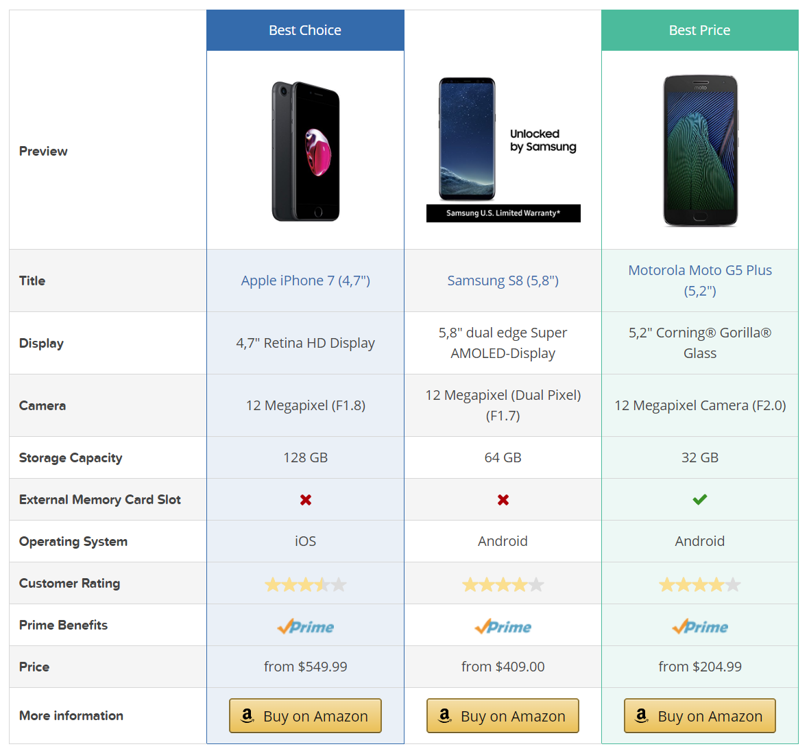 Bestseller lists, Widgets, and Comparison Tables