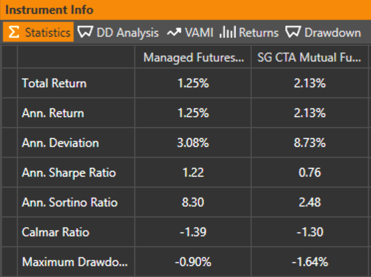 Table of statistics for Managed Futures ETF Portfolio vs SG CTA Mutual Fund Index performance