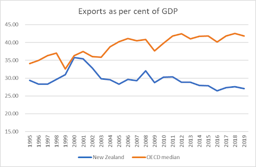 Exporting: how does NZ compare?