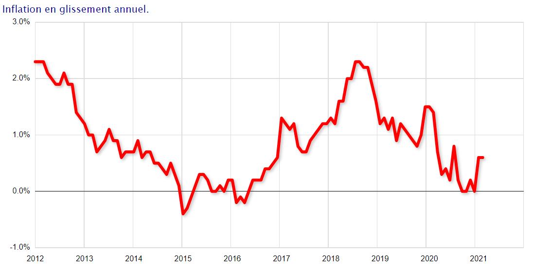 Graphique montrant l'inflation sur 10 ans