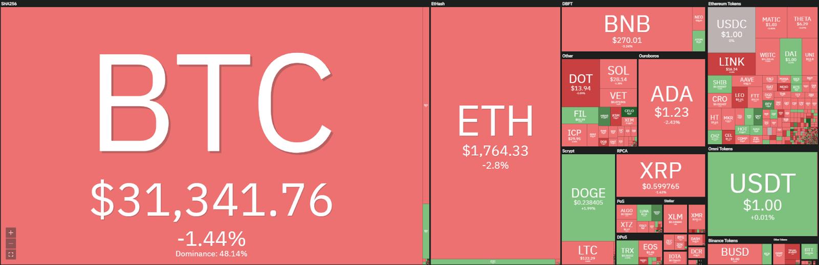 Litecoin price analysis: Litecoin slowly declines to $120, prepares to break lower? 1