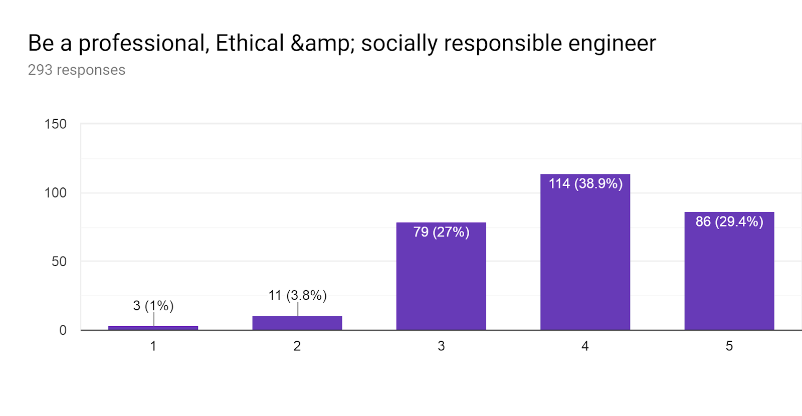 Forms response chart. Question title: Be a professional, Ethical & socially responsible engineer. Number of responses: 293 responses.