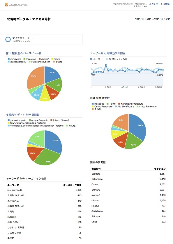 北竜町ポータル・アクセス報告2016年度(2016年4月)