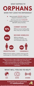 aged out orphan infographic