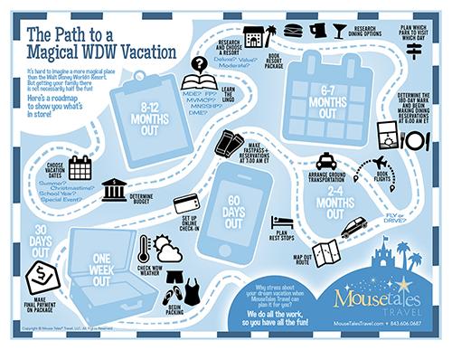 MTT Planning Countdown Map