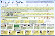 Photo: Davis History Timeline