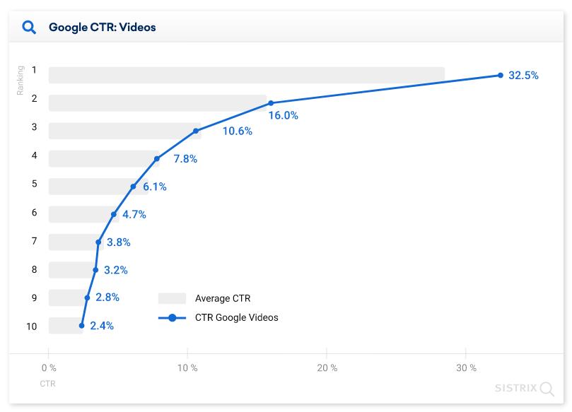 средний CTR позиций в выдаче Google с блоком видео диаграмма