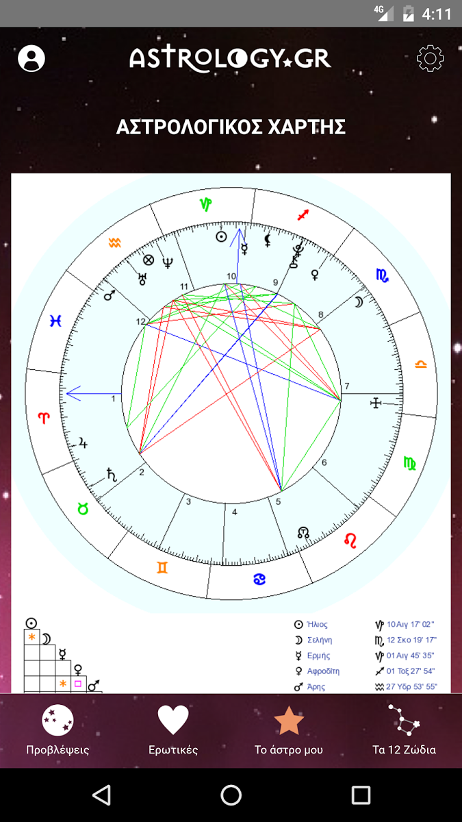 Скриншот Astrology.gr