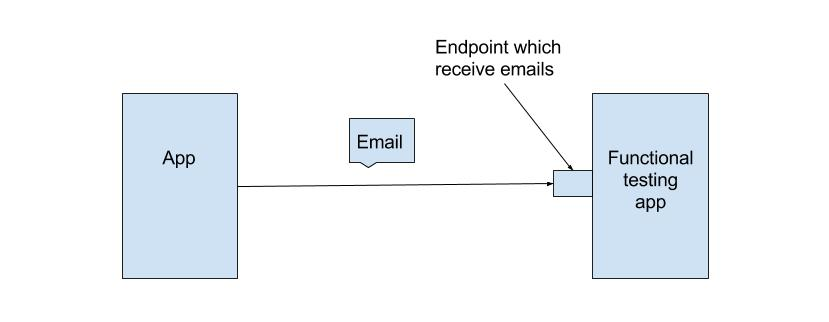 Email testing.jpg