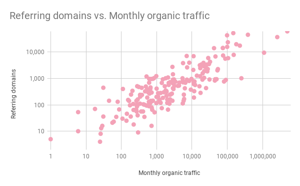 scatterplot showing the correlation between links and organic ranking for saas content marketing.
