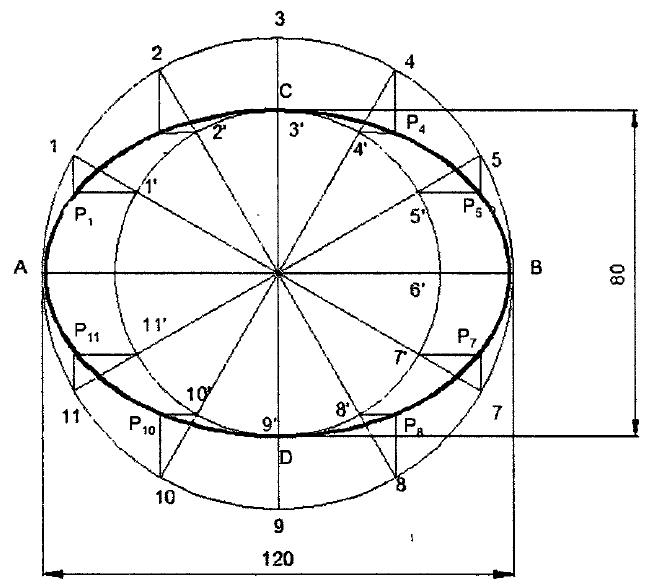 Concetric Circle Method