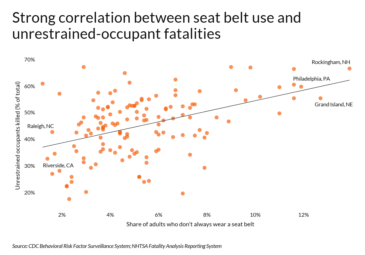Scatterplot showing correlation between failure to wear a seat belt and fatalities