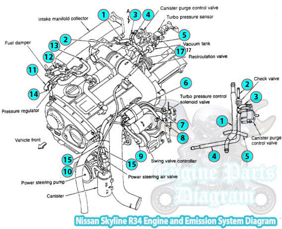 Nissan Skyline R34 Engine And Emission System Diagram