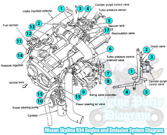 Nissan Skyline R34 Engine and Emission System Diagram