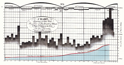 Photo: Chart showing at one view the price of the quarter of wheat, and wages of Labour by the week, from the year 1565 to 1821 by Willian Playfair__CREDIT: Graphics Press LLC_NO WEB FEE_Carolyn Williams_> > Graphics Press LLC_> > P.O. Box 430_> > Cheshire, CT 06410  USA_> > phone 203 250-7007_> > fax 203 272-8600_> > http://www.edwardtufte.com