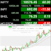 NSE Stocks Futures - Chart - World Market Index Android APK Download Free By FINECODER