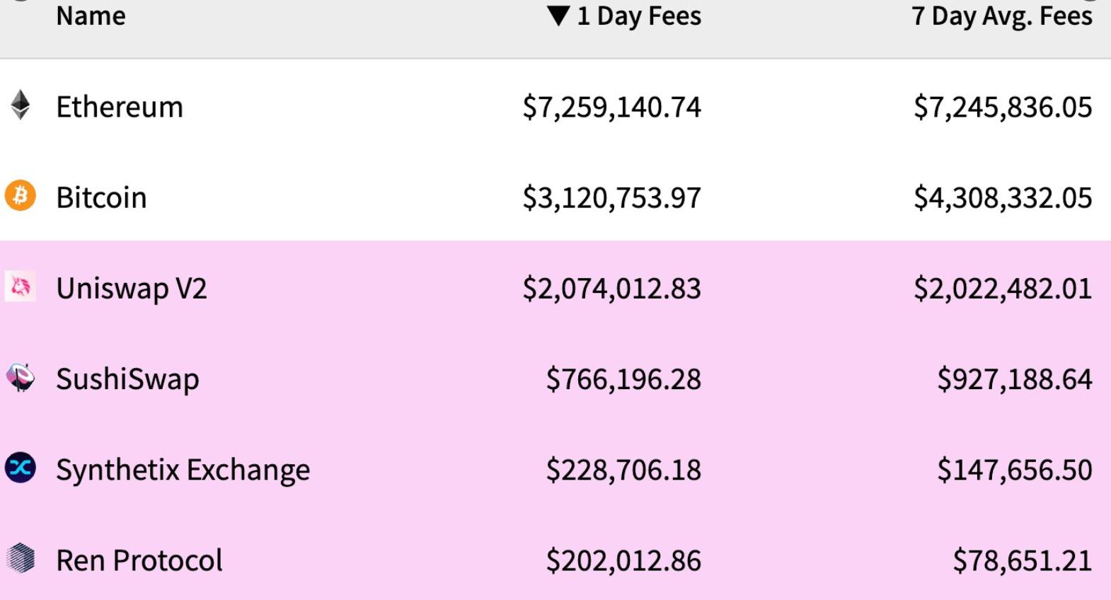 Стоимость комиссий в разных проектах