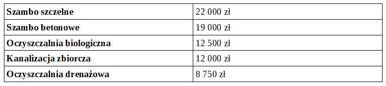 Oczyszczalnie ścieków w różnych instalacjach - porównanie kosztów