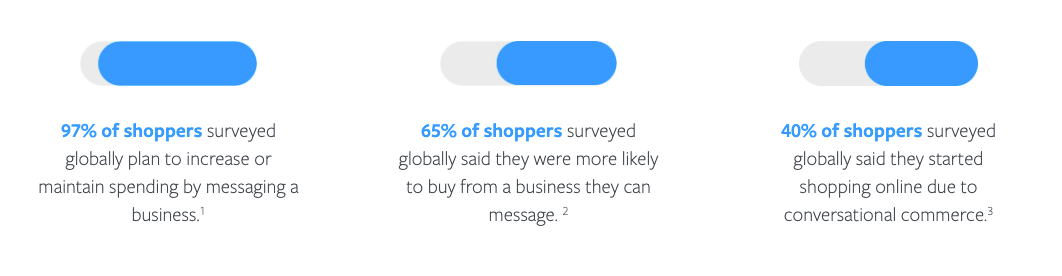 Facebook-Commerce-in-the-Era-of-Conversation-statistics