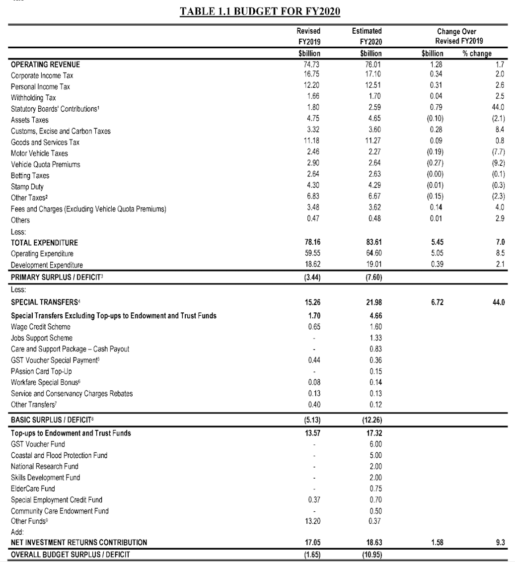 Singapore Government's Projected Revenue and Expenditure 2020