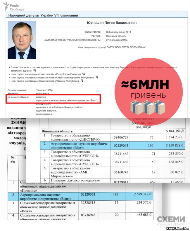 Підприємство «Візит», засноване дружиною і братом депутата Юрчишина, отримало близько 6 мільярдів
