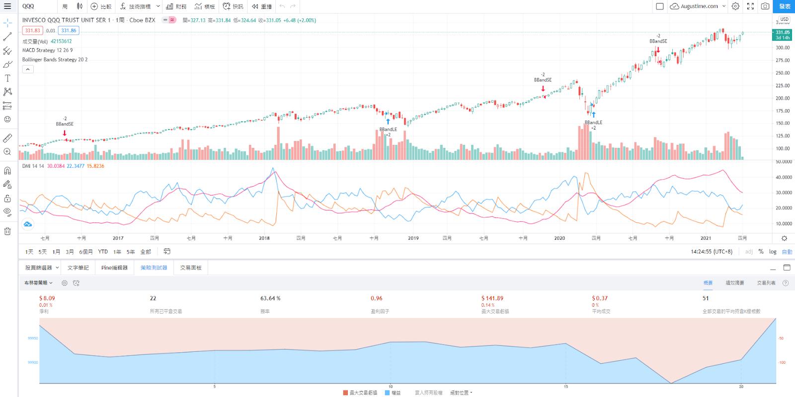 美股QQQ股價走勢圖與K線圖