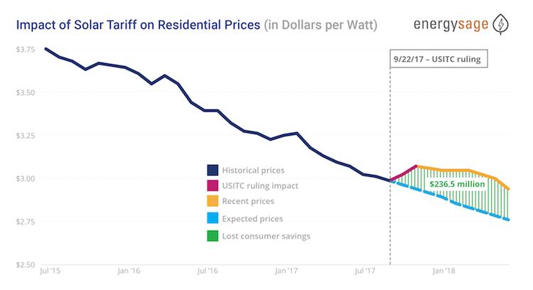solar tariff impact graph