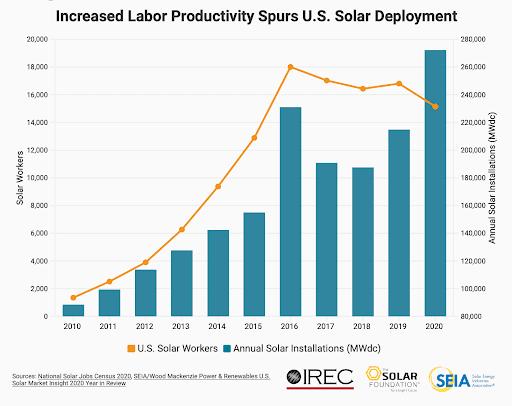 South Dakota's Next Big Thing: Jump on the Solar Power Train?